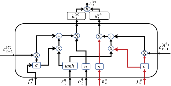 Figure 3 for Cross Temporal Recurrent Networks for Ranking Question Answer Pairs