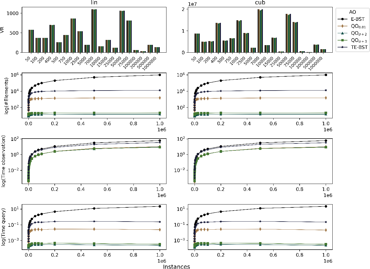 Figure 2 for Using dynamical quantization to perform split attempts in online tree regressors