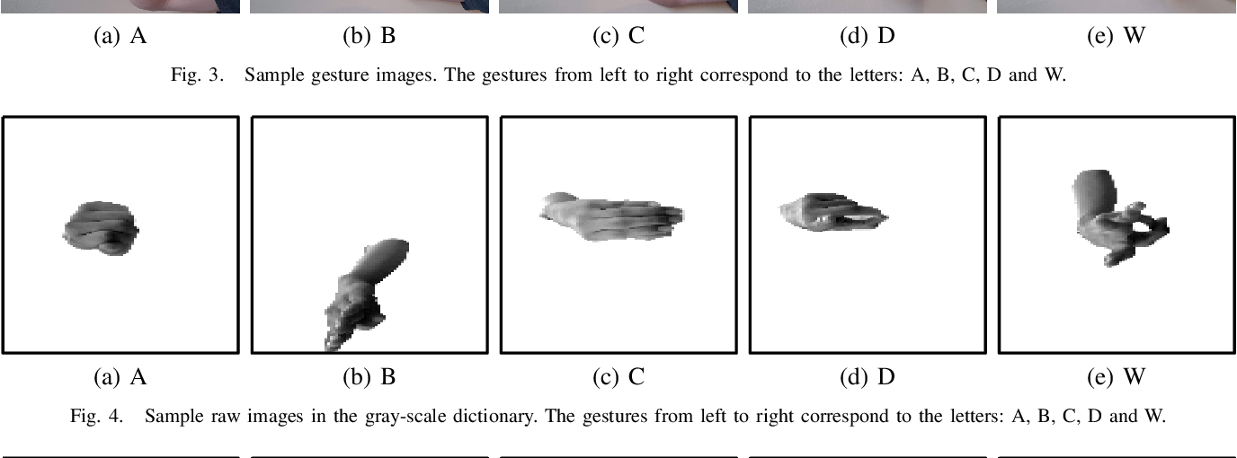 Figure 3 for Hand Gesture Recognition Based on a Nonconvex Regularization