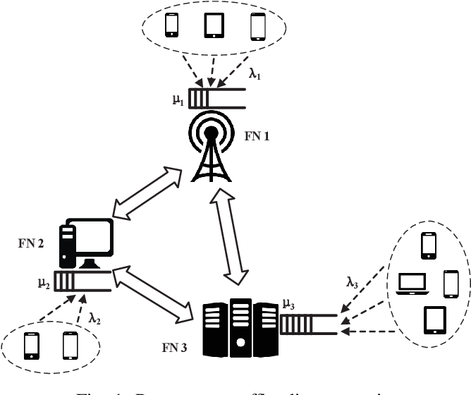 Figure 1 for Peer Offloading with Delayed Feedback in Fog Networks