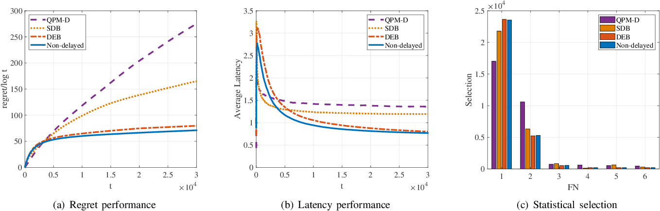 Figure 2 for Peer Offloading with Delayed Feedback in Fog Networks