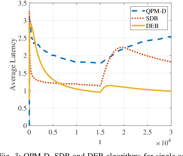 Figure 3 for Peer Offloading with Delayed Feedback in Fog Networks