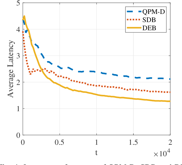 Figure 4 for Peer Offloading with Delayed Feedback in Fog Networks