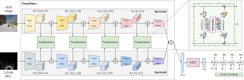 Figure 3 for Multi-Modal Fusion Transformer for End-to-End Autonomous Driving