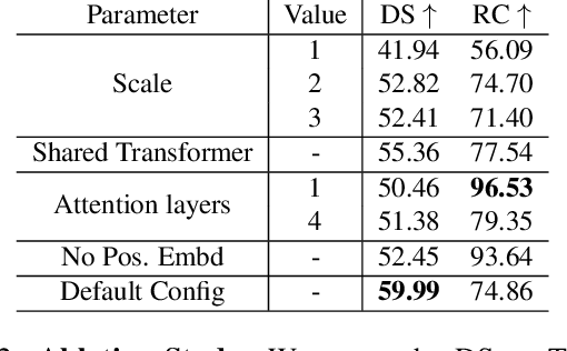 Figure 4 for Multi-Modal Fusion Transformer for End-to-End Autonomous Driving