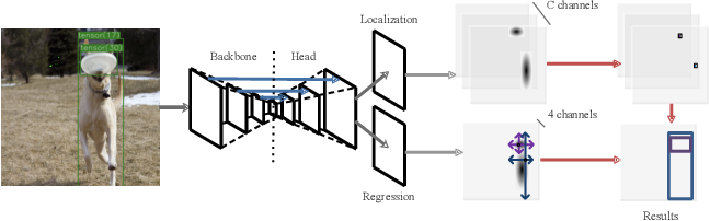 Figure 3 for Training-Time-Friendly Network for Real-Time Object Detection