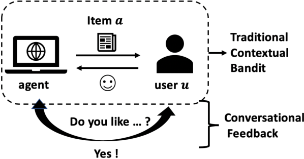 Figure 1 for Toward Building Conversational Recommender Systems: A Contextual Bandit Approach