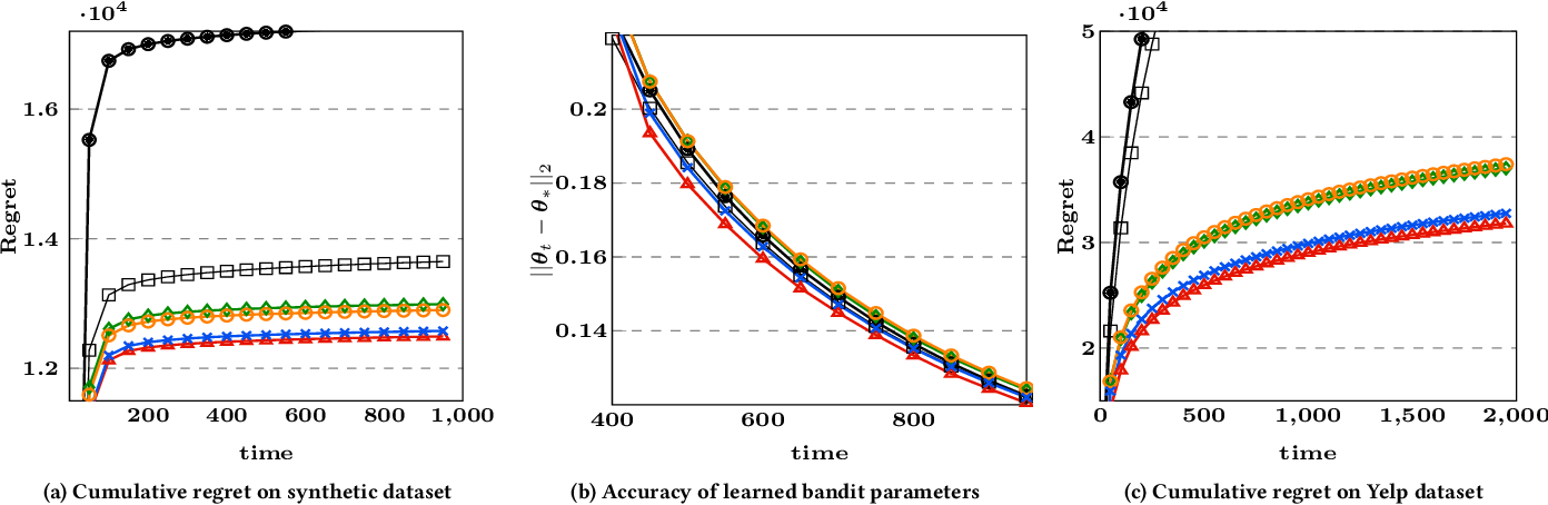 Figure 2 for Toward Building Conversational Recommender Systems: A Contextual Bandit Approach