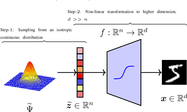 Figure 1 for Towards Latent Space Optimality for Auto-Encoder Based Generative Models