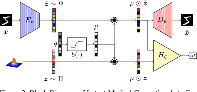Figure 3 for Towards Latent Space Optimality for Auto-Encoder Based Generative Models