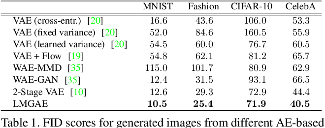 Figure 2 for Towards Latent Space Optimality for Auto-Encoder Based Generative Models
