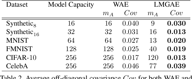 Figure 4 for Towards Latent Space Optimality for Auto-Encoder Based Generative Models