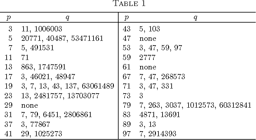 Table 2 from Odd perfect numbers have a prime factor exceeding 108
