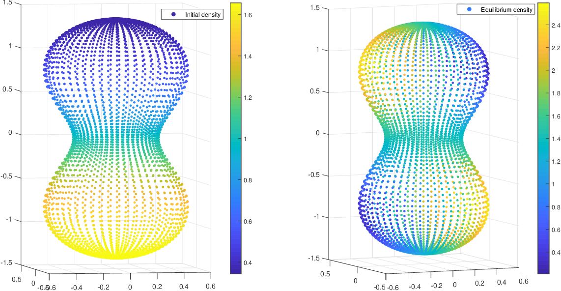 Figure 2 for Data-driven Efficient Solvers and Predictions of Conformational Transitions for Langevin Dynamics on Manifold in High Dimensions