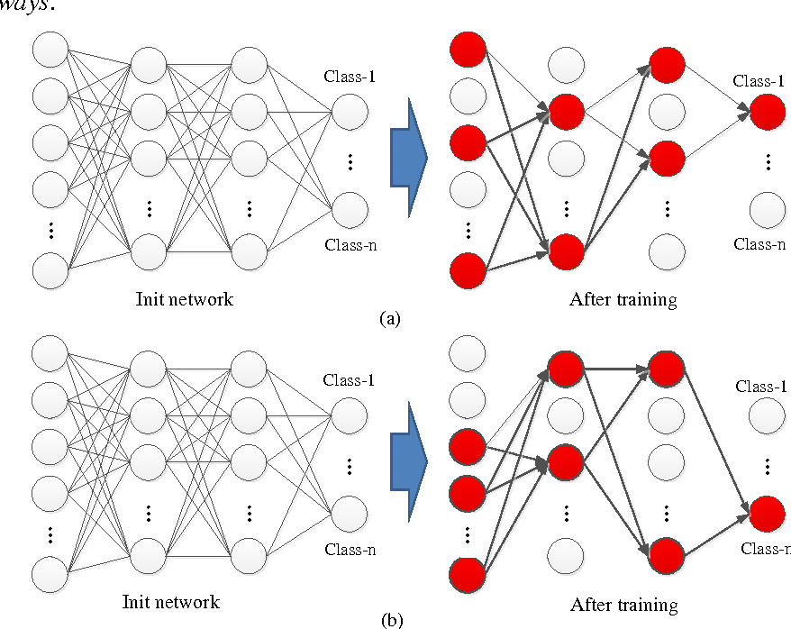 Figure 1 for Understanding the Feedforward Artificial Neural Network Model From the Perspective of Network Flow