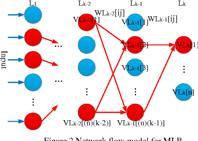 Figure 2 for Understanding the Feedforward Artificial Neural Network Model From the Perspective of Network Flow
