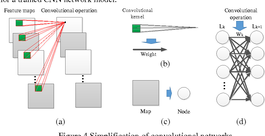 Figure 4 for Understanding the Feedforward Artificial Neural Network Model From the Perspective of Network Flow
