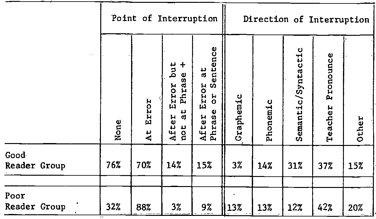Table 2: Percentage of teacher interruptions by point of interruption and direction of interruption as a function of reading group placement