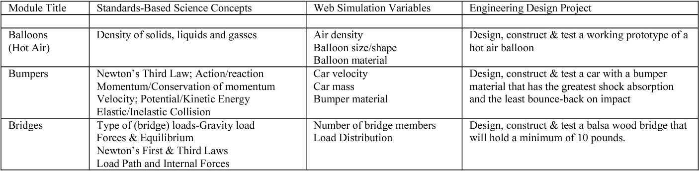 TABLE I ENGINEERING MODULE DESCRIPTIONS
