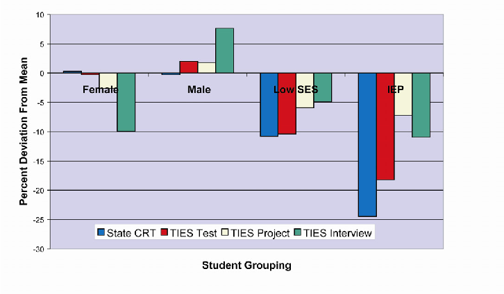 FIGURE 1 COMPARISON OF CRT AND TIES ASSESSMENT DEVIATION SCORES FOR GENDER, SES AND IEP