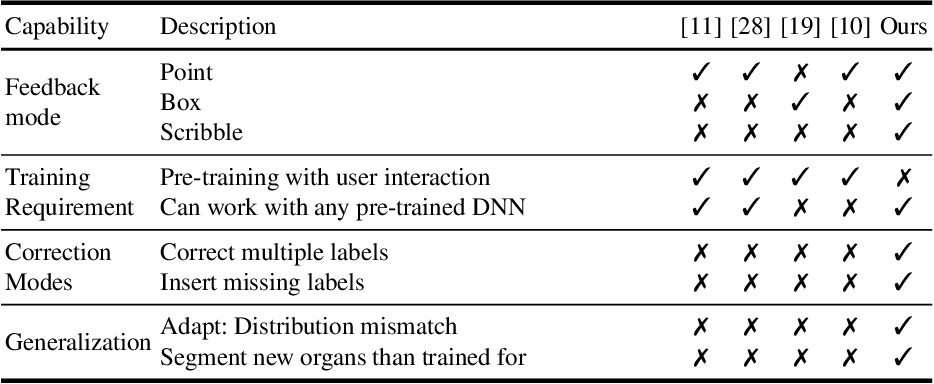Figure 1 for Efficient and Generic Interactive Segmentation Framework to Correct Mispredictions during Clinical Evaluation of Medical Images