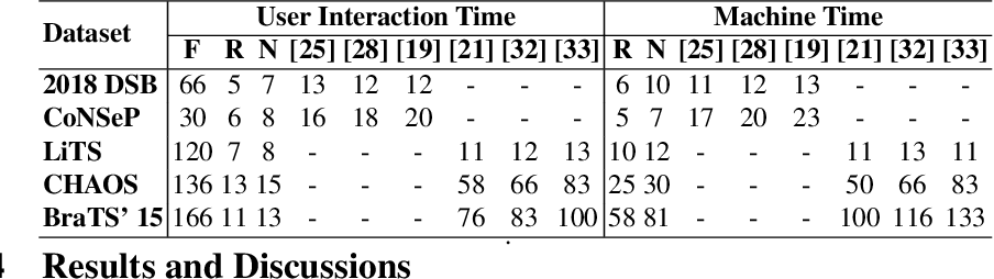 Figure 3 for Efficient and Generic Interactive Segmentation Framework to Correct Mispredictions during Clinical Evaluation of Medical Images