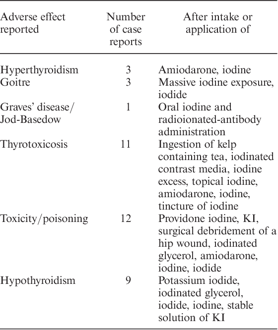 Adverse effects of iodine thyroid blocking: a systematic