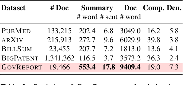 Figure 3 for Efficient Attentions for Long Document Summarization