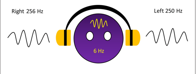 PDF] Brain Responses to a 6-Hz Binaural Beat: Effects on General