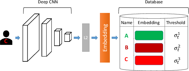Figure 1 for Data-specific Adaptive Threshold for Face Recognition and Authentication
