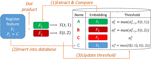 Figure 3 for Data-specific Adaptive Threshold for Face Recognition and Authentication