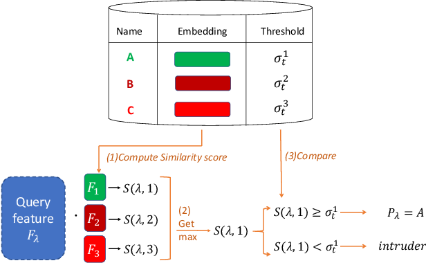 Figure 4 for Data-specific Adaptive Threshold for Face Recognition and Authentication
