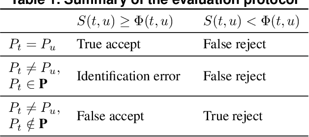 Figure 2 for Data-specific Adaptive Threshold for Face Recognition and Authentication