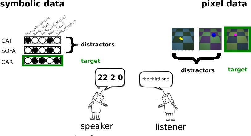 Figure 1 for Emergence of Linguistic Communication from Referential Games with Symbolic and Pixel Input