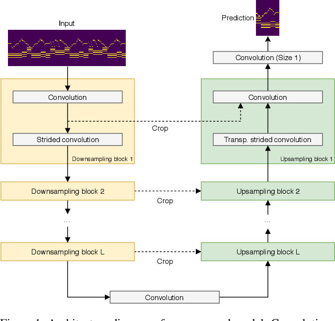 Figure 1 for Seq-U-Net: A One-Dimensional Causal U-Net for Efficient Sequence Modelling