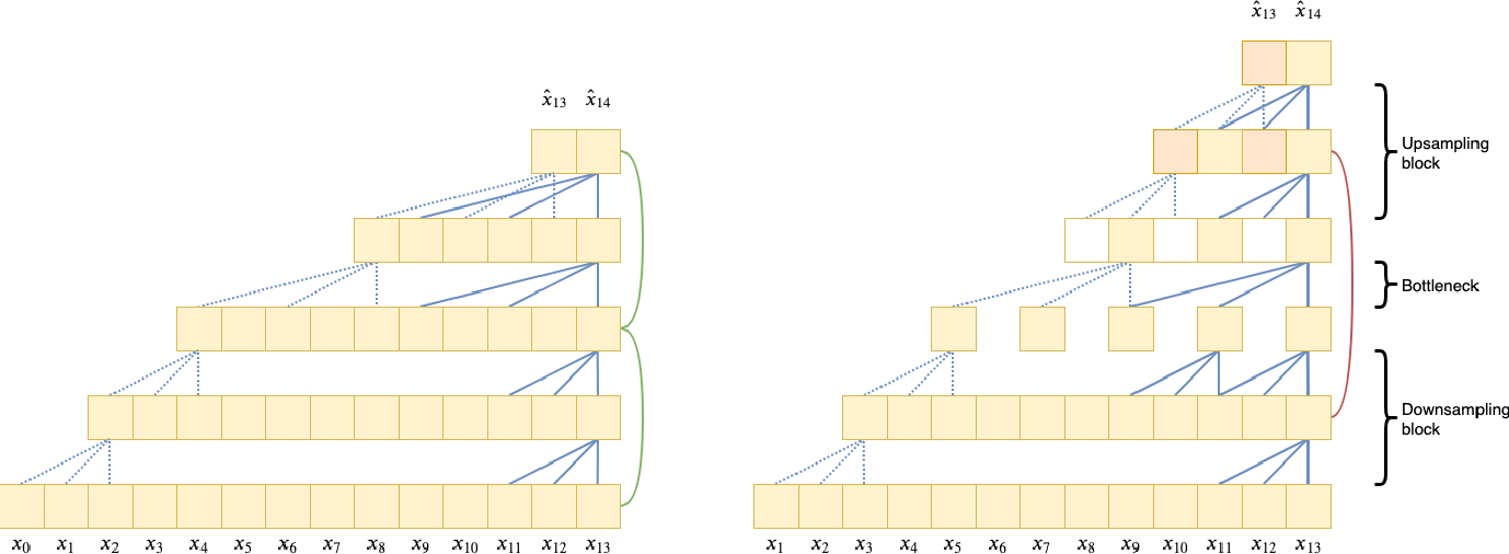 Figure 3 for Seq-U-Net: A One-Dimensional Causal U-Net for Efficient Sequence Modelling