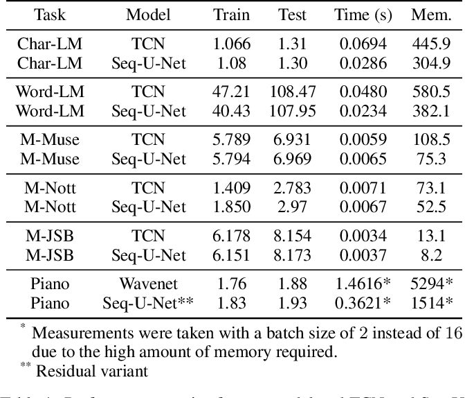 Figure 2 for Seq-U-Net: A One-Dimensional Causal U-Net for Efficient Sequence Modelling