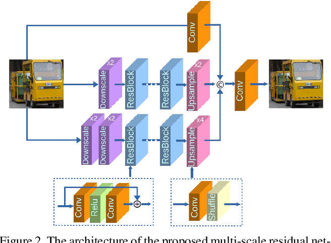 Figure 3 for Multi-scale deep neural networks for real image super-resolution