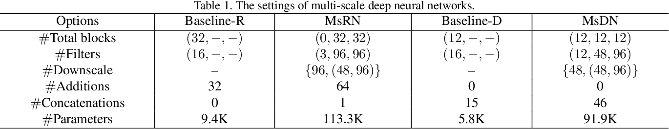 Figure 2 for Multi-scale deep neural networks for real image super-resolution