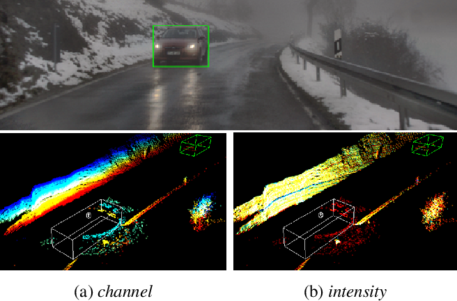 Figure 3 for Fog Simulation on Real LiDAR Point Clouds for 3D Object Detection in Adverse Weather