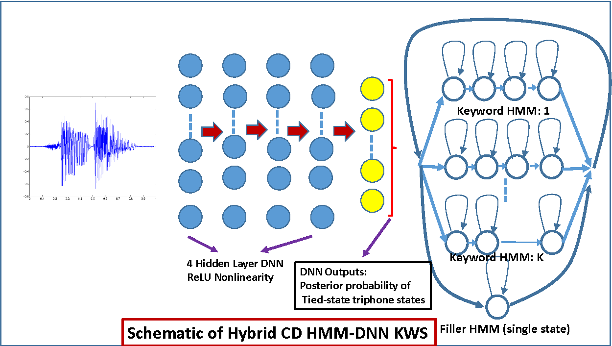 Figure 1 from hybrid context dependent cd dnn hmm keyword spotting schematic diagram of hybrid context dependent dnn hmm keyword spotting ccuart Image collections