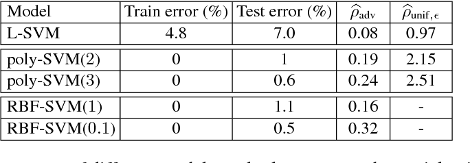 Figure 4 for Analysis of classifiers' robustness to adversarial perturbations