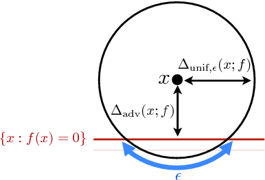 Figure 1 for Analysis of classifiers' robustness to adversarial perturbations