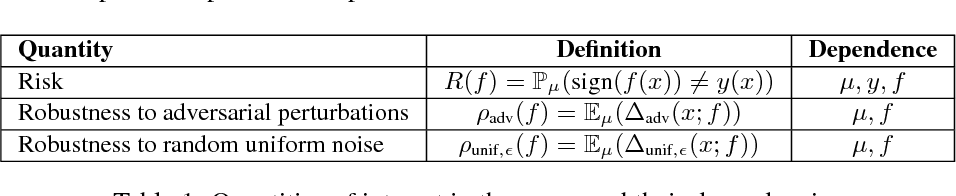 Figure 2 for Analysis of classifiers' robustness to adversarial perturbations