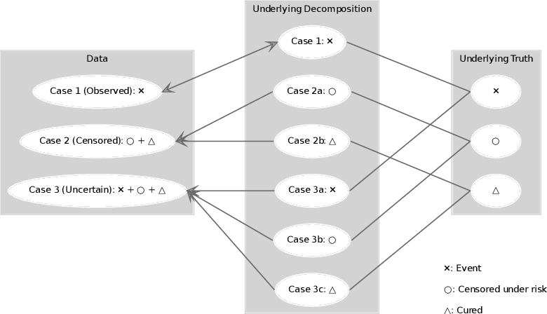 Figure 1 for Suicide Risk Modeling with Uncertain Diagnostic Records