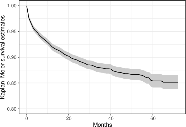 Figure 3 for Suicide Risk Modeling with Uncertain Diagnostic Records