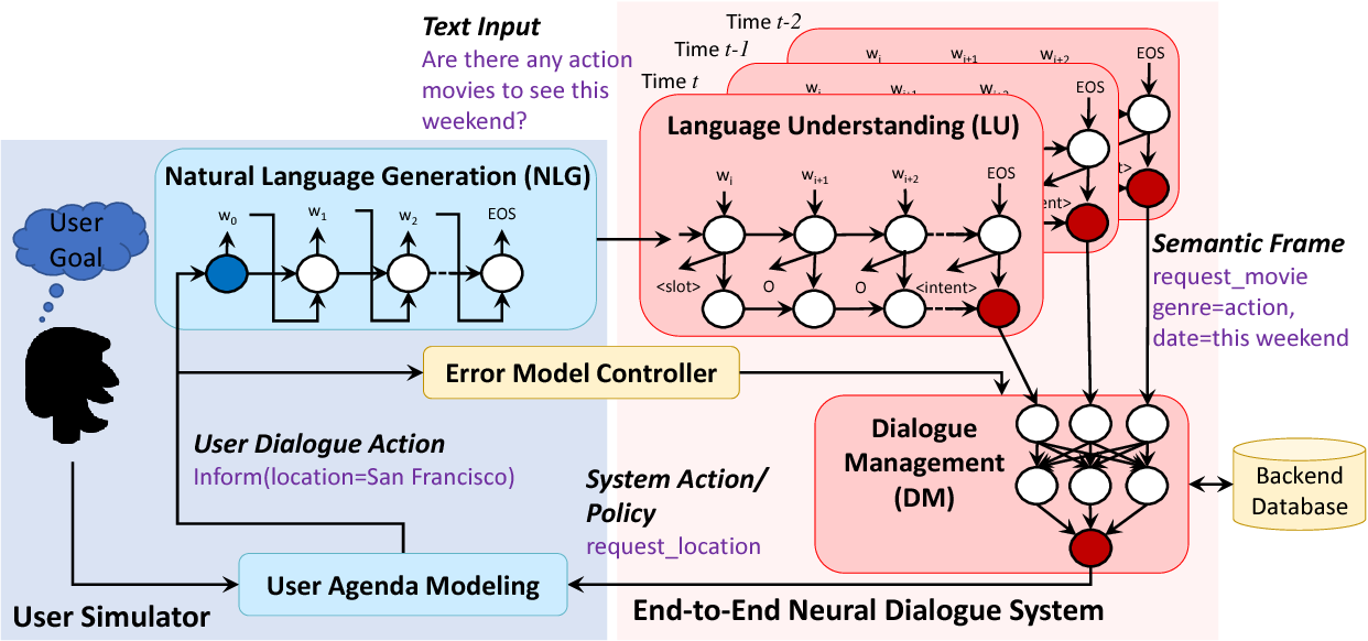 Figure 1 for End-to-End Task-Completion Neural Dialogue Systems
