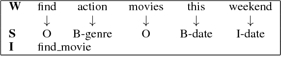 Figure 3 for End-to-End Task-Completion Neural Dialogue Systems