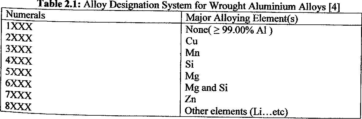 STRENGTH VARIATION OF PRE-STRAIN ALUMINUM ALLOYS (AXIAL