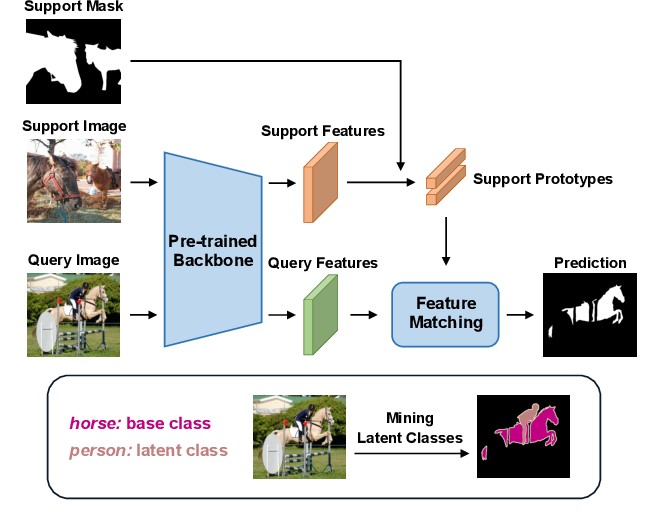 Figure 1 for Mining Latent Classes for Few-shot Segmentation